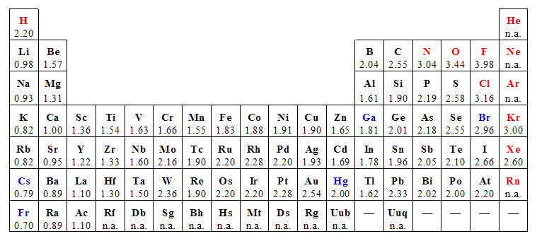 Electronegativity value chart mersnoforum shapes of molecules electronegativity value chart electronegativity trends electronegativity table urtaz Images