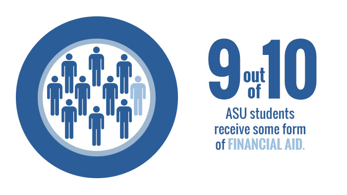 Nearly 3 in 4 ASU students receive some form of financial aid.