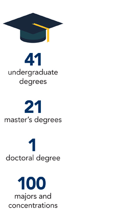 41 undergraduate degrees, 21 master's degrees, 1 doctoral degree, 100 majors and concentrations
