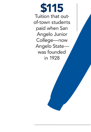 $115: Tuition that out-of-town students paid when San Angelo Junior College—now Angelo State—was founded in 1928