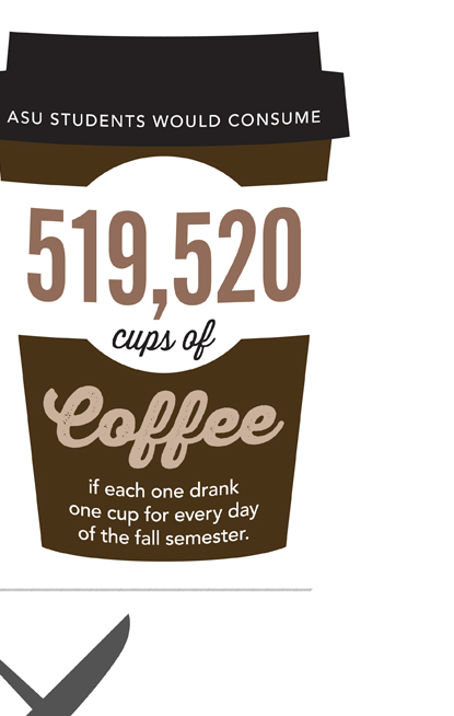 ASU students would consume 519,520 cups of coffee if each one drank one cup for every day of the fall semester.