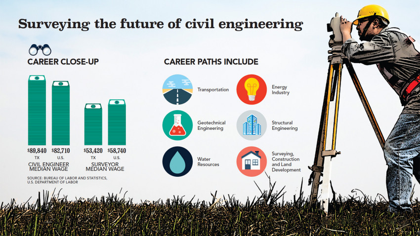 Surveying the future of civil engineering