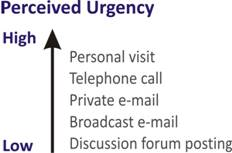 Figure 3.1 Email's Place on an Urgency Continuum (Horton, 2006, p. 425).