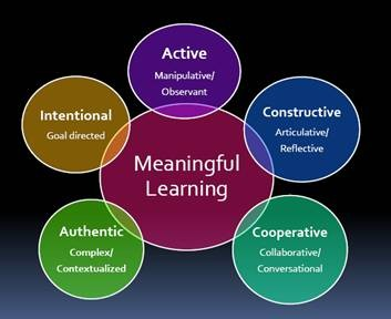 Figure 1.1 Characteristics of Meaningful Learning are constructive, cooperative, authentic, inten...