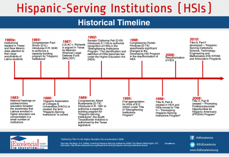 Graph of the history of Hispanic Serving Institution from the 1980s to 2010.