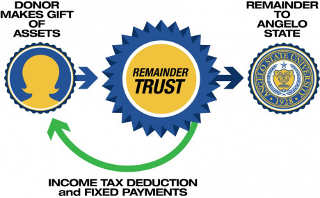 This graphic visually represents how charitable remainder annuity trusts work.