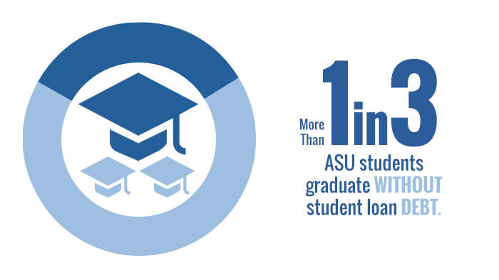 At least 1 in 3 ASU graduates finish school without student loan debt.